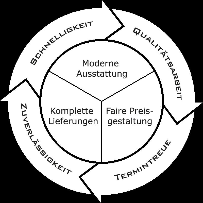 Grafik in der moderne Ausstattung, komplette Lieferungen und faire Preisgestaltung in der Mitte stehen. Diese sind eingerahmt durch vier Pfeile auf denen die Worte Schnelligkeit, Qualitätsarbeit, Termintreue und Zuverlässigkeit stehen.